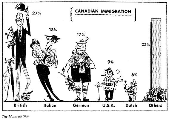 issues faced by immigrants in canada 1900: 41,681 immigrants were admitted to canada 1896-1905: clifford sifton held the position of minister of interior (with responsibilities for immigration.